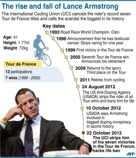 essay on lance armstrongs fight with cancer Lance armstrong lied, cheated, intimidated  since armstrong used his charity  work for cancer to soften his image when he was attempting to.